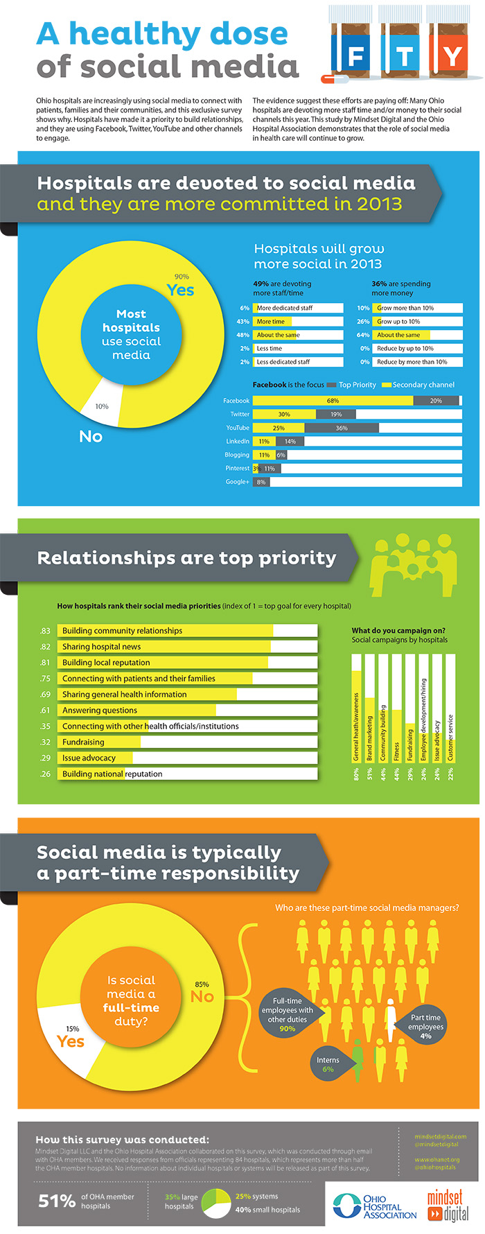 How Hospitals Use Social Media [INFOGRAPHIC]