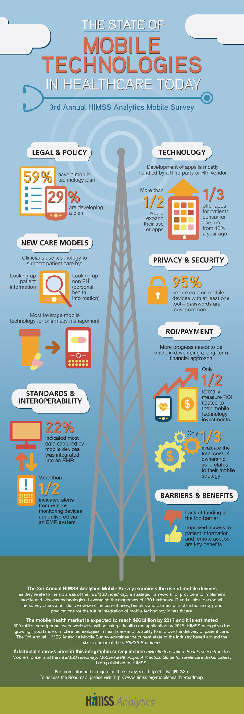 The-State-of-Mobile-Health-Technologies-Today-Infographic